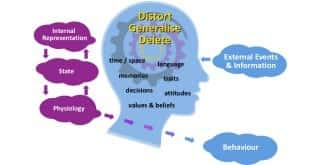 Thinking patterns NLP Communication Model NLP Practitioner Change your thinking