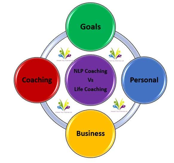 NLP Coaching Vs Life Coaching blog post unleash your potential